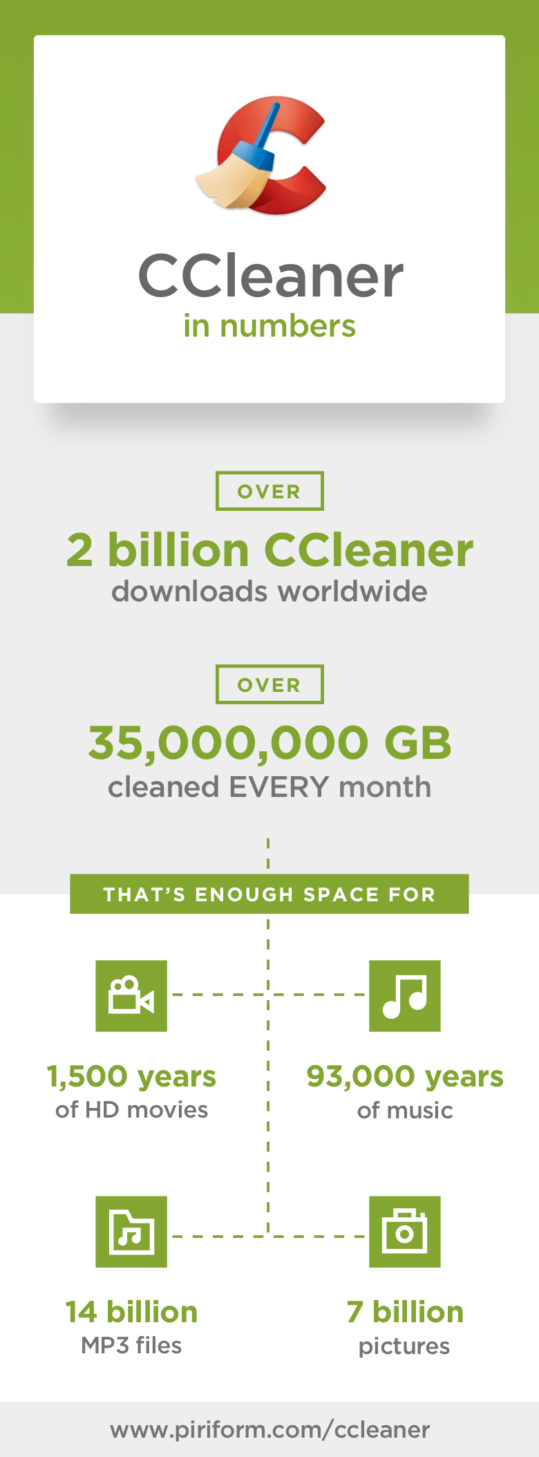 CCleaner in numbers